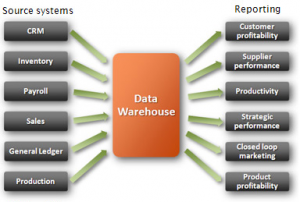 eQTeam - Data Warehousing